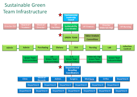 Green Teams Sustainability Roadmap