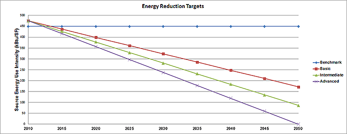 Energy Reduction Targets