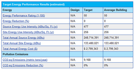 Target Energy Performance Results
