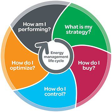 Energy Management Life Cycle